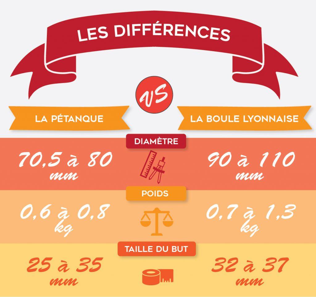 Différence entre boule lyonnaise et pétanque