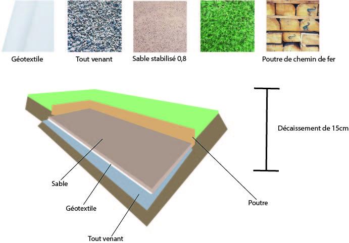 les étapes pour la réalisation d'un terrain de pétanque